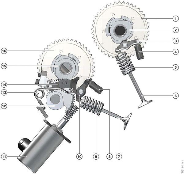 How does bmw valvetronic work
