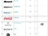top-100-brands