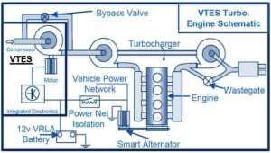 Schema funzionamento VTES