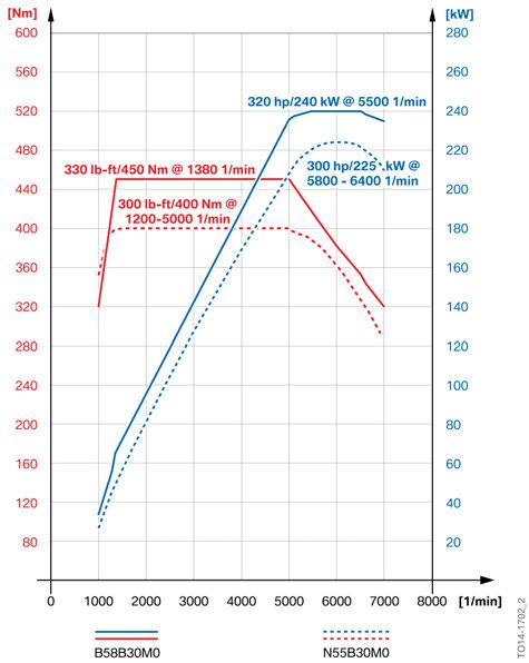 BMW B58-N55 Curve Potenza
