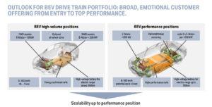 BMW eDrive roadmap (5)