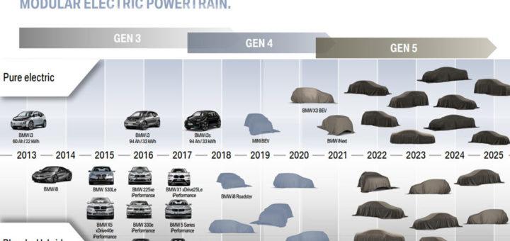 BMW eDrive roadmap
