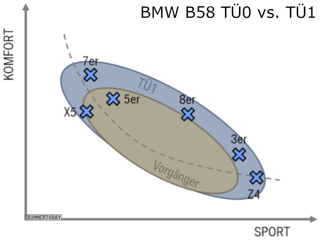 BMW-B58-TÜ1-vs-TÜ0-R6-Benziner-1024x765