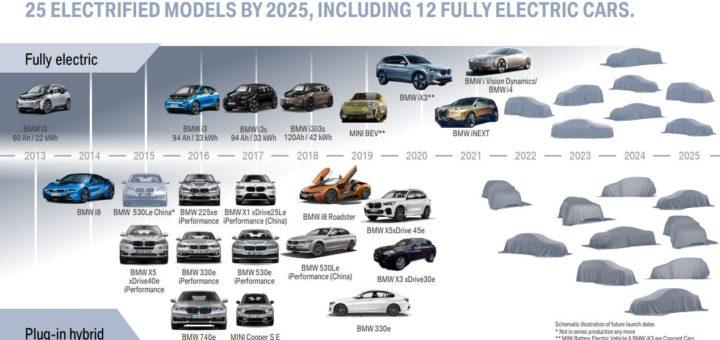 BMW eDrive - BMW Group 2021_2025 RoadMap